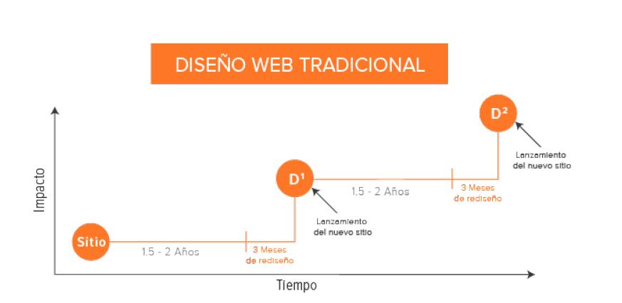 rediseño de páginas web