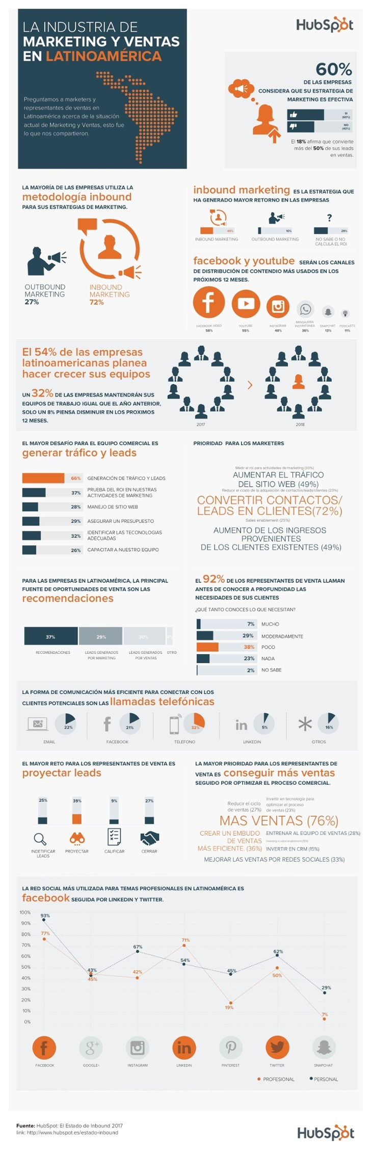 Tendencias Marketing Latinoamérica.jpg