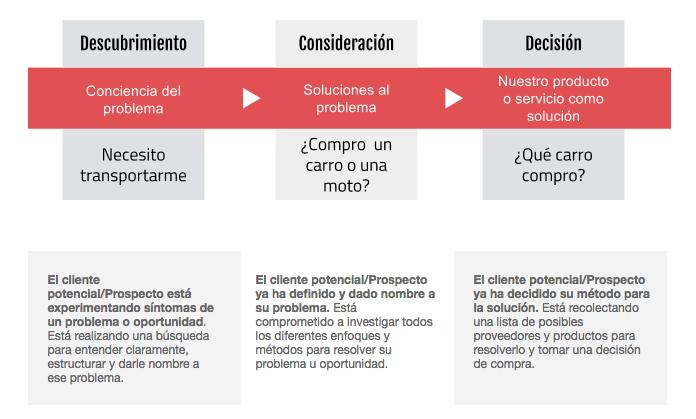 buyers journey metodología inbound marketing